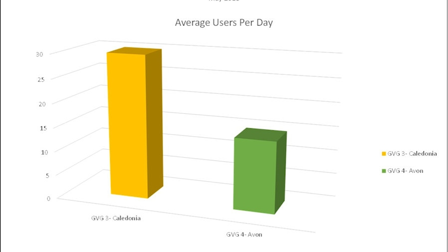 Figure 3 Average Users by Location